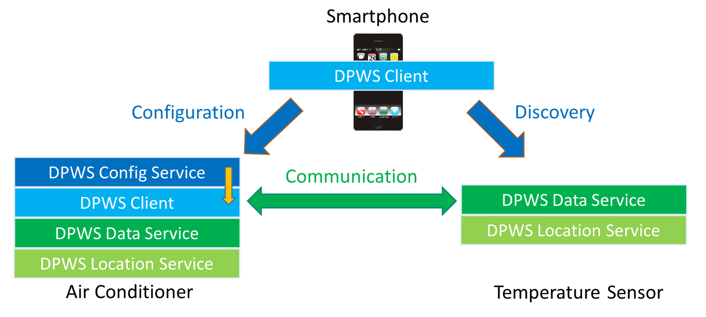 Figure 4: Concept for a decentral configuration of Smart Home devices with a smartphone