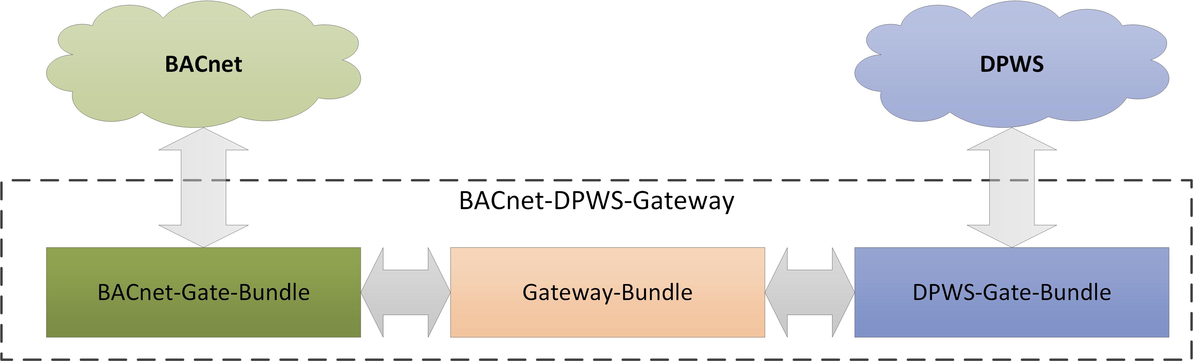 Figure 1: BACnet-DPWS-Gateway