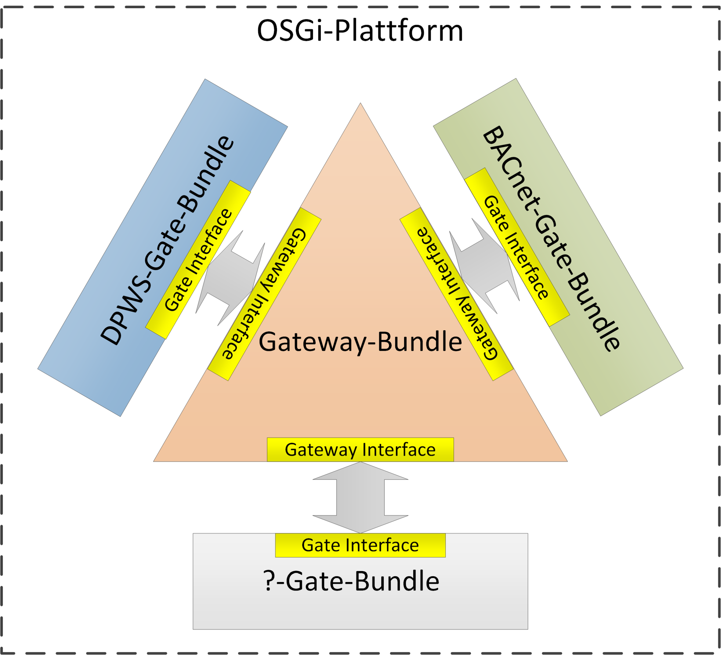 Figure 2: Extension of DPWS-BACnet-Gateway based on OSGi-Framework