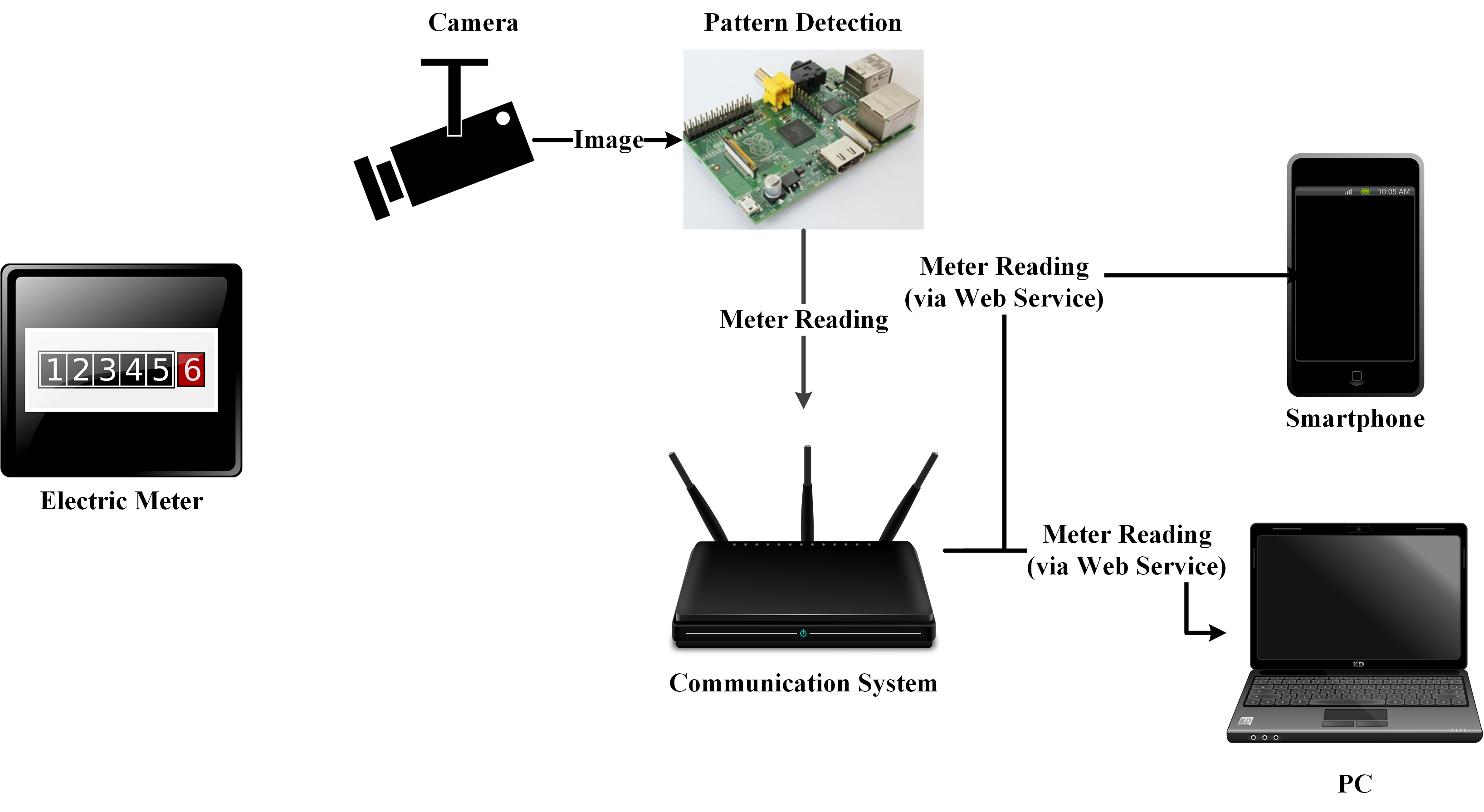 Figure 3: Concept for an upgrade of traditional meters to DPWS-based Smart Meters